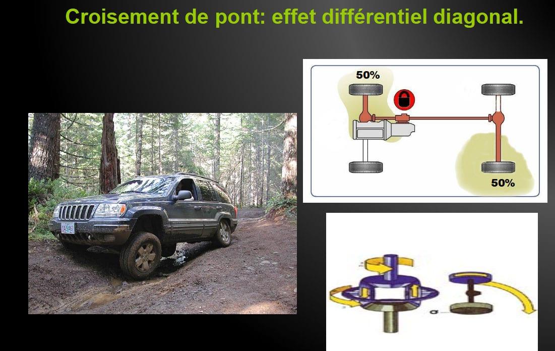 cours de conduite tout terrain, un exemple de comment fonctionne votre transmission lors d'un croisement de pont